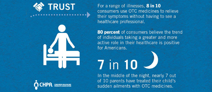 CONSUMERS TRUST OTC PRODUCTS